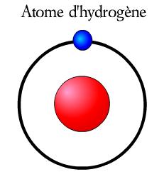 L'hydrogène, énergie du futur ? Atome_11