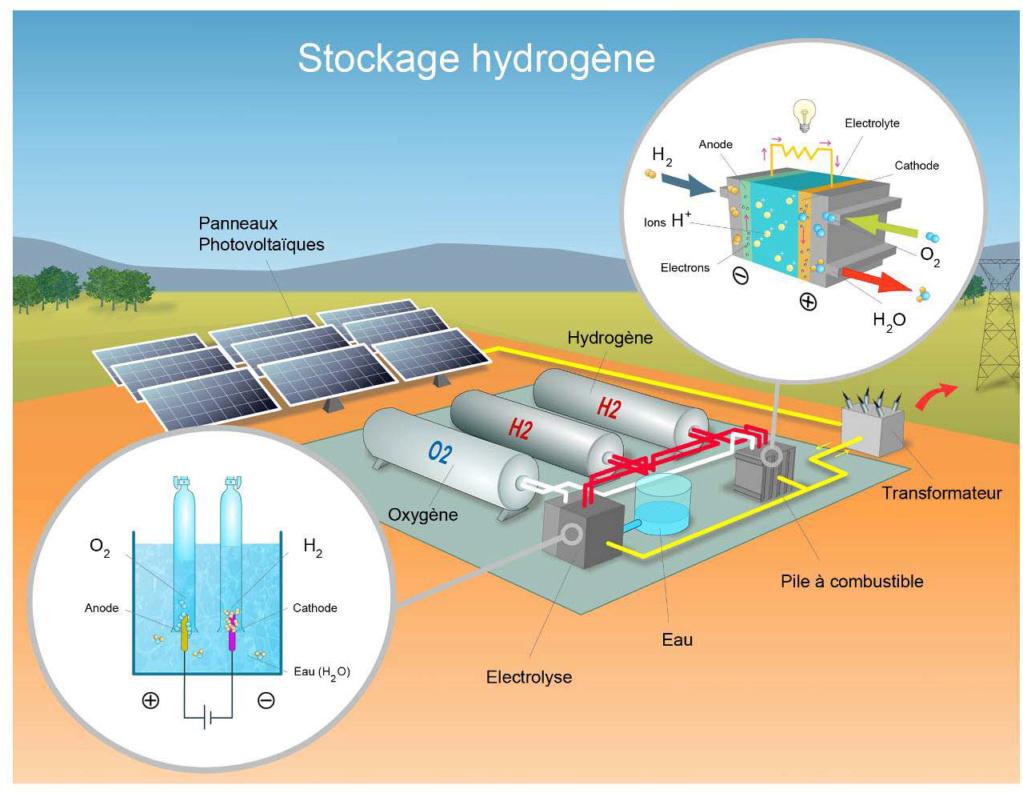L'hydrogène, énergie du futur ? Nouvel11