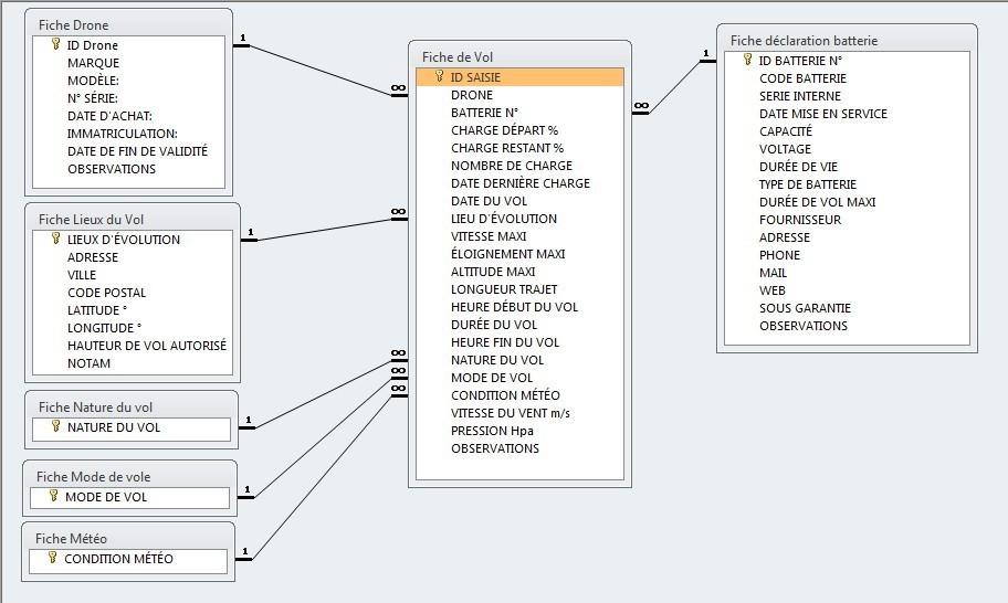 Cherche une ou des personnes compétentes avec Microsoft Visual Basic 2010 Express Relati10