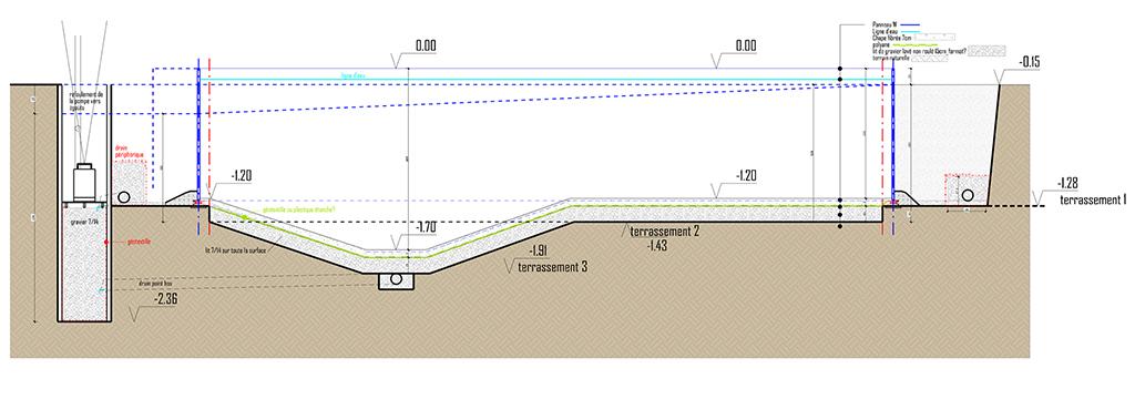 principe du lit de gravier pour terrain argileux avec piscine en pente Cpe10