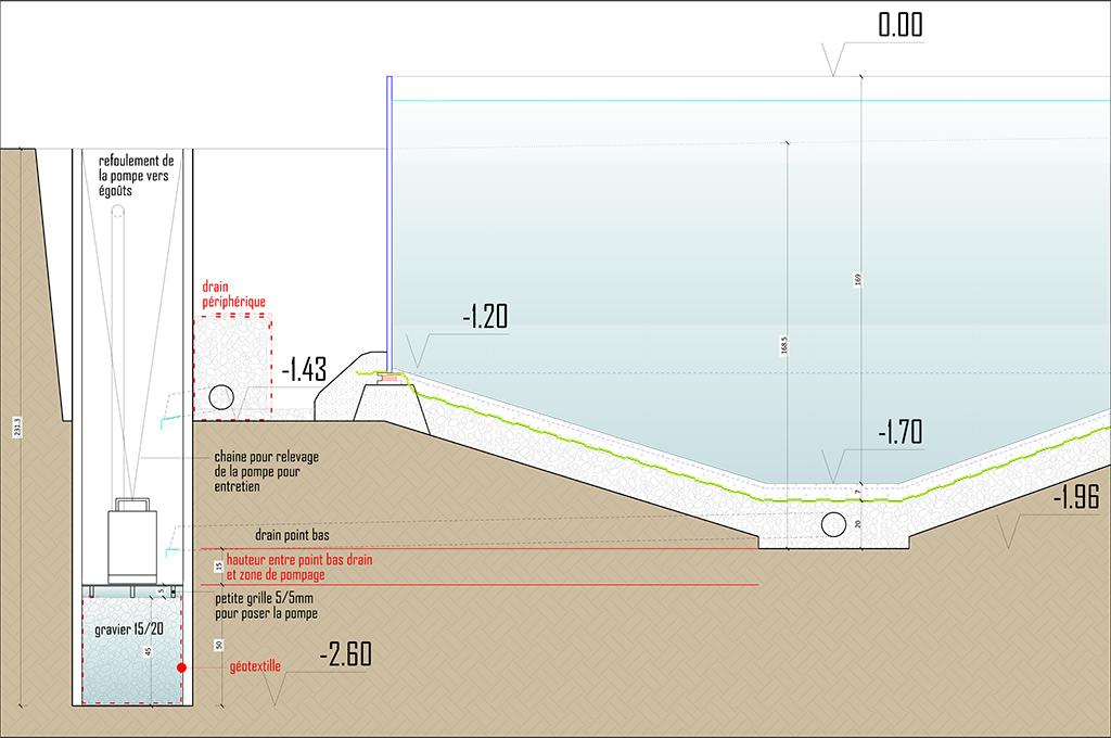 principe du lit de gravier pour terrain argileux avec piscine en pente Zoom_p11