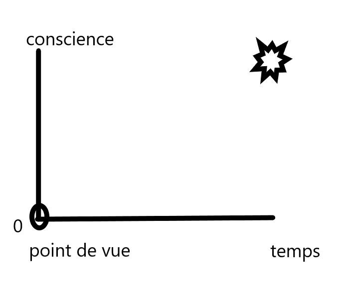 économie karmique (jeu d'esprit) Chemin10