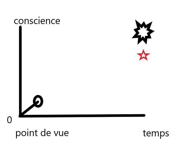économie karmique (jeu d'esprit) Chemin11
