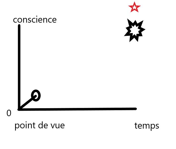 économie karmique (jeu d'esprit) Chemin12
