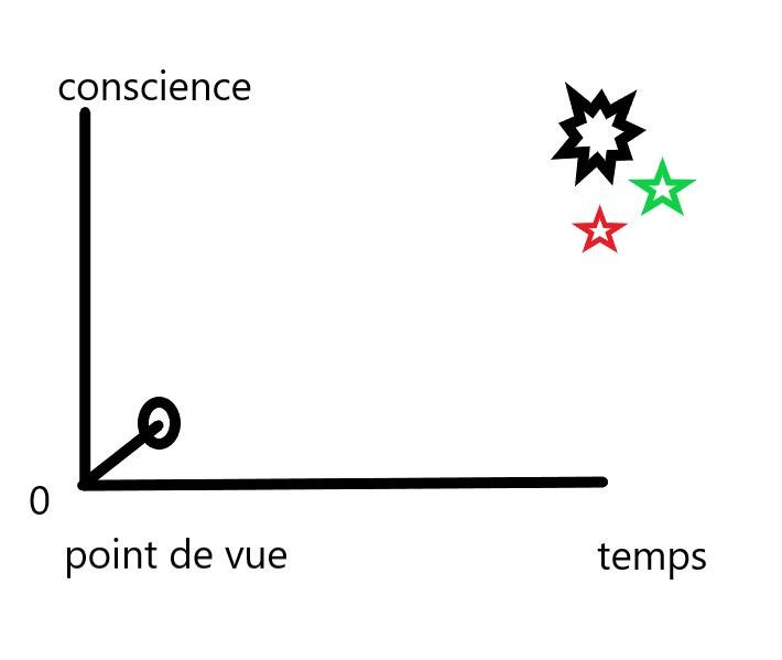 économie karmique (jeu d'esprit) Chemin13