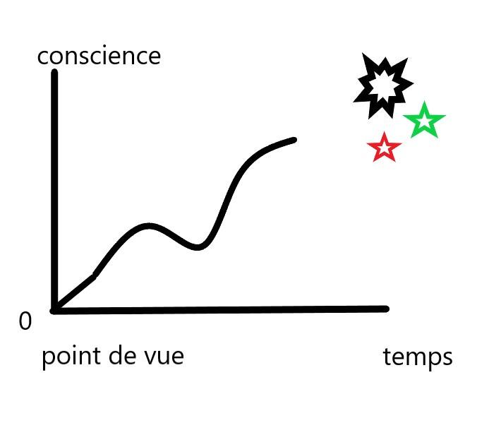 économie karmique (jeu d'esprit) Chemin14