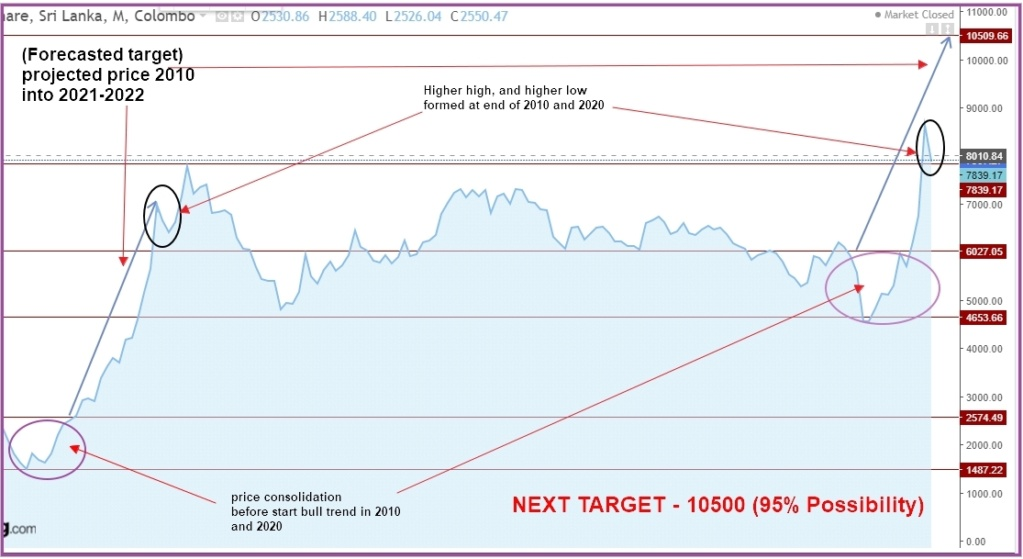 ASI NEW TARGET 10500 (95% POSSIBILITY) 11014