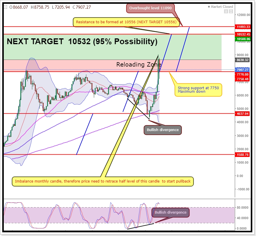 ASI NEW TARGET 10500 (95% POSSIBILITY) 7514