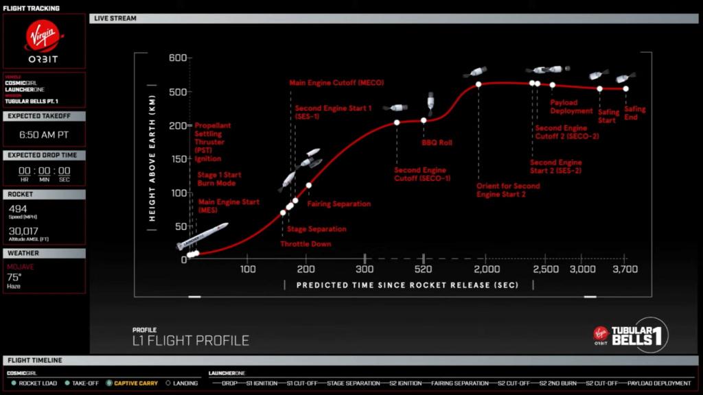 [Virgin Orbit] LauncherOne (mission Tubular Bells part 1) - 30.06.2021 Profil10