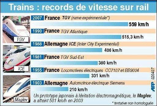 Le TGV  pulvérise son record du monde de vitesse: 574.8 km/h Tgv10