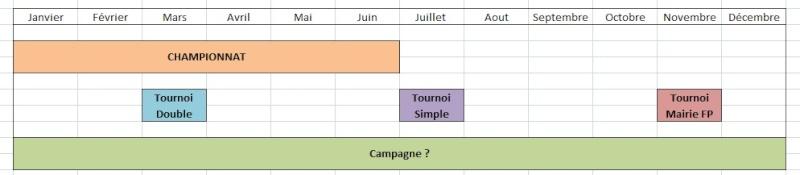 [Discussion] Orga de tournoi pour 2013 Tourno10