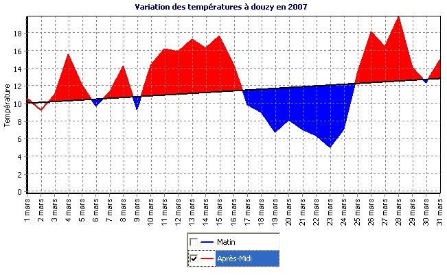 Bilan Climatique Mars 2007... Graph_11