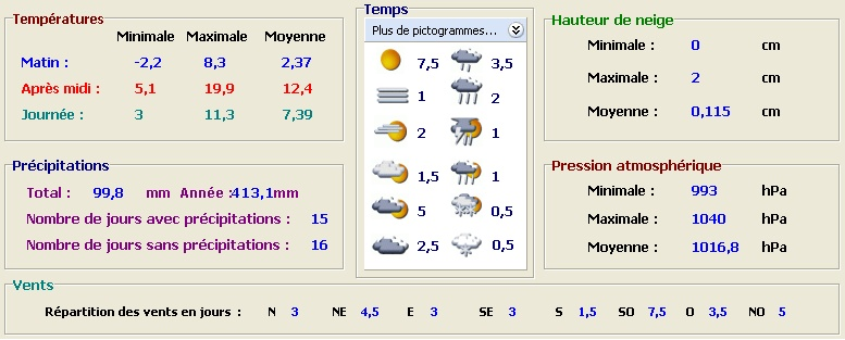 Bilan Climatique Mars 2007... Mars2010
