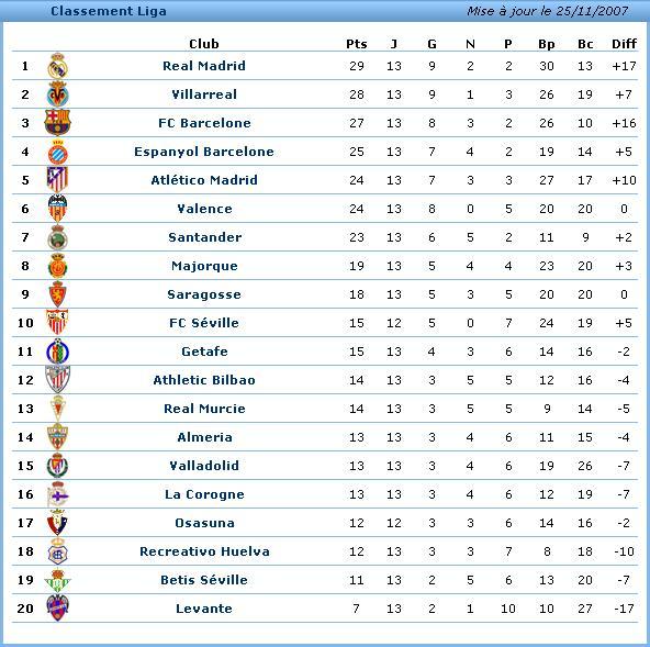 La Liga 2007/2008 Liga10
