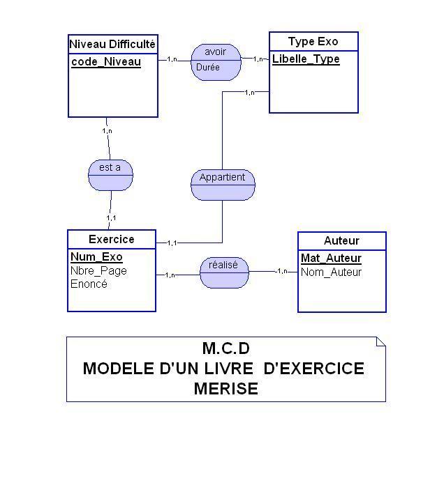 "Corrigé  Merise (BD) ""Livre d'Exercice Merise"" Exo_me11"