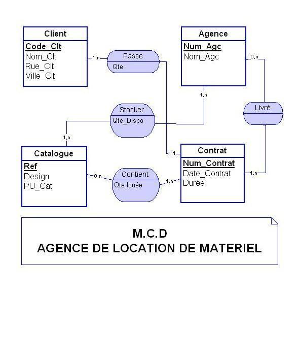 """Corrigé  Merise (BD) """"Location de Matériel"""""""" Loc_ma10"""