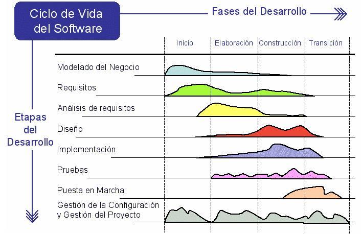 TEMA 1 - ETAPAS DEL CICLO DE DESARROLLO DEL SOFTWARE Ciclo10