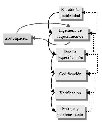 TEMA 1 - ETAPAS DEL CICLO DE DESARROLLO DEL SOFTWARE Cuadro10