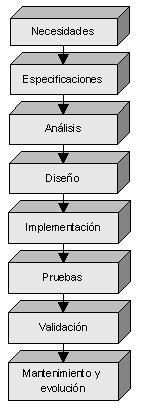 TEMA 1 - ETAPAS DEL CICLO DE DESARROLLO DEL SOFTWARE Etapas10