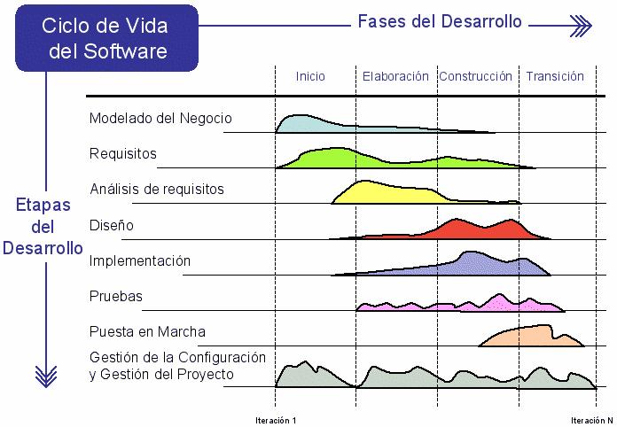 TEMA 1 - ETAPAS DEL CICLO DE DESARROLLO DEL SOFTWARE Desarr10