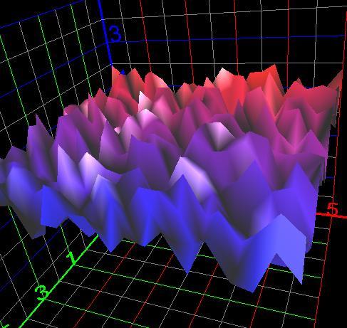 Can I plot a 3D graph of random points? Plot10