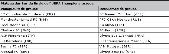 Pronostics Ligue des Champions (Archives) Permie10