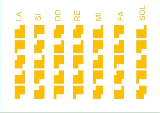 Mémo graphique pour retenir les Gammes Pentatoniques Im112