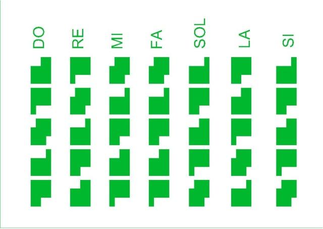 Mémo graphique pour retenir les Gammes Pentatoniques Im212