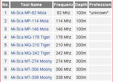 Liste des scanners métal et minéral Filec310