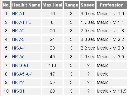 Liste des Healkit Filed610
