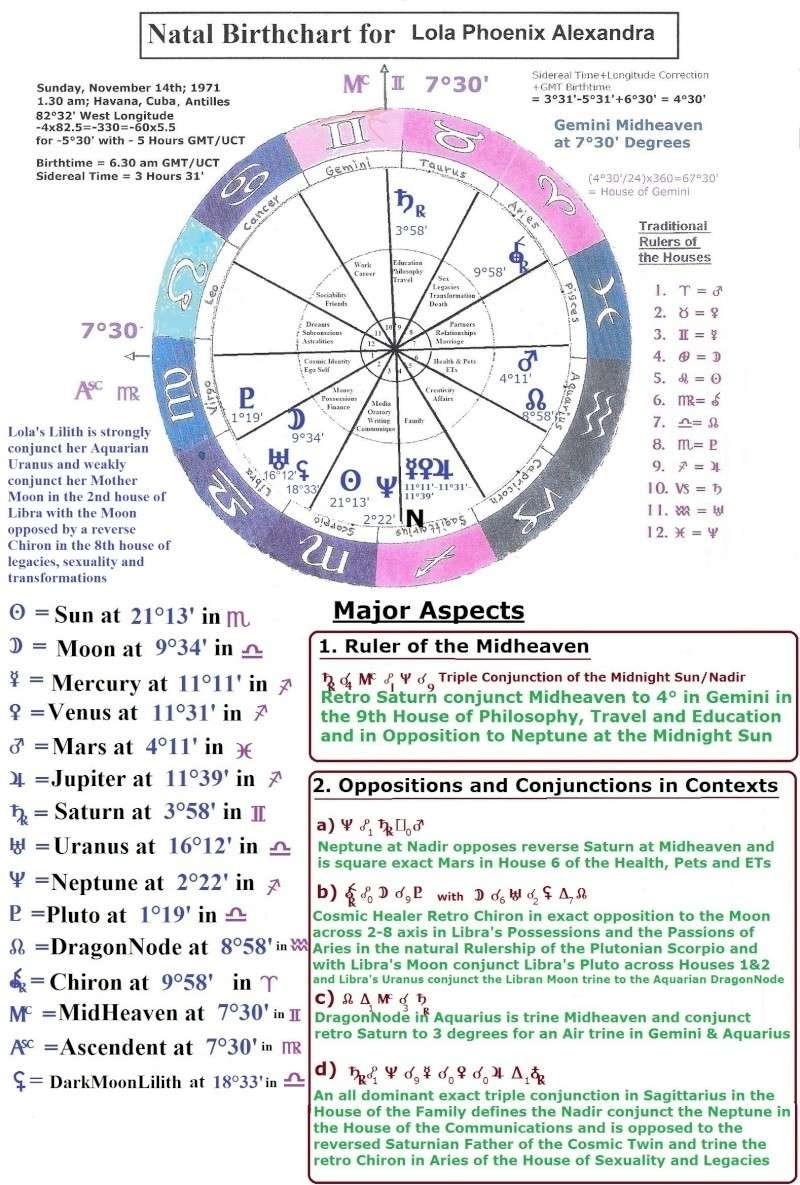 Introspection Astrol11