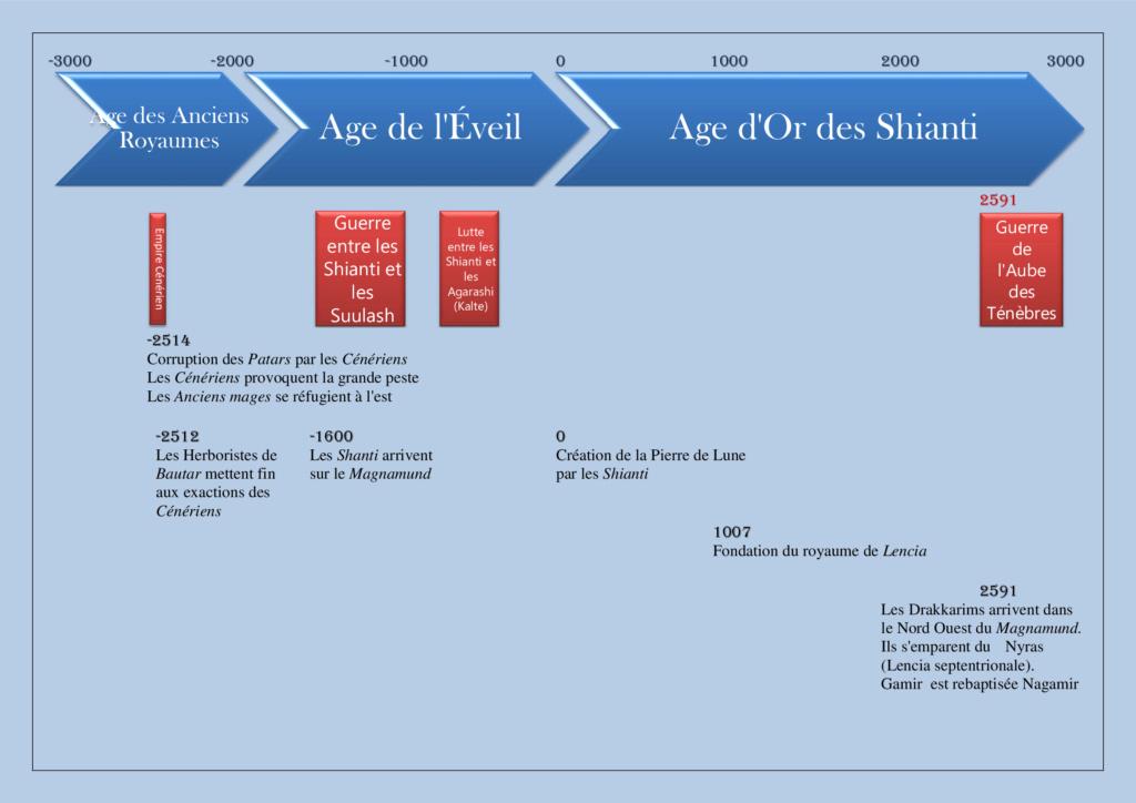 Chronologie du Magnamund Chr310