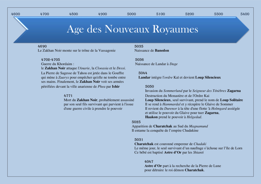 Chronologie du Magnamund Chr610