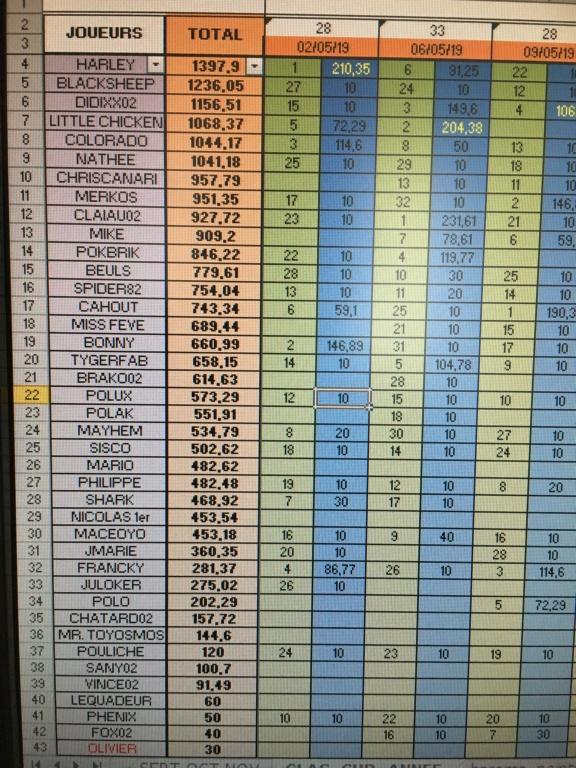 Classement annuel  99952f10
