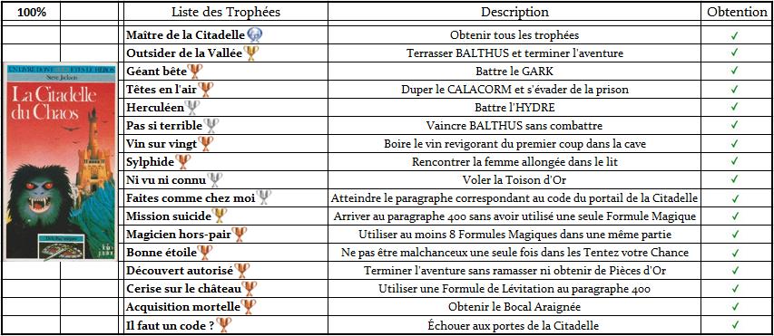 Défis Fantastiques - Listes de Trophées  Trophz10