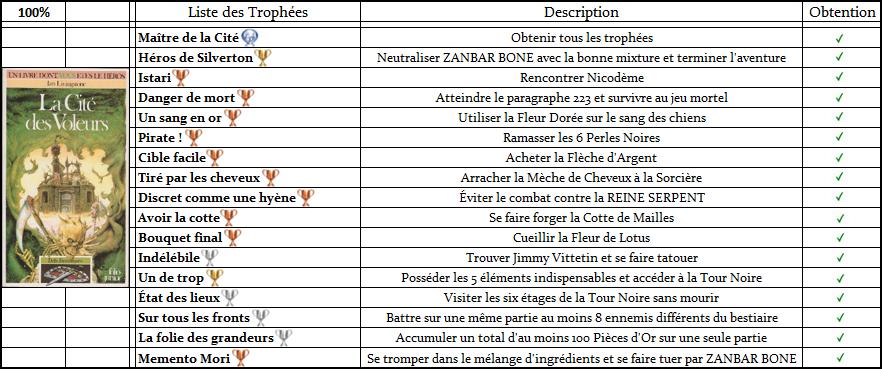 Défis Fantastiques - Listes de Trophées  Trophz12
