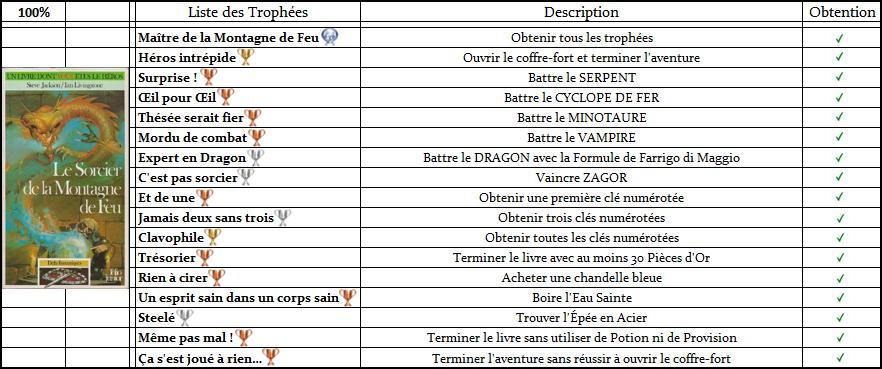 Défis Fantastiques - Listes de Trophées  Trophz13