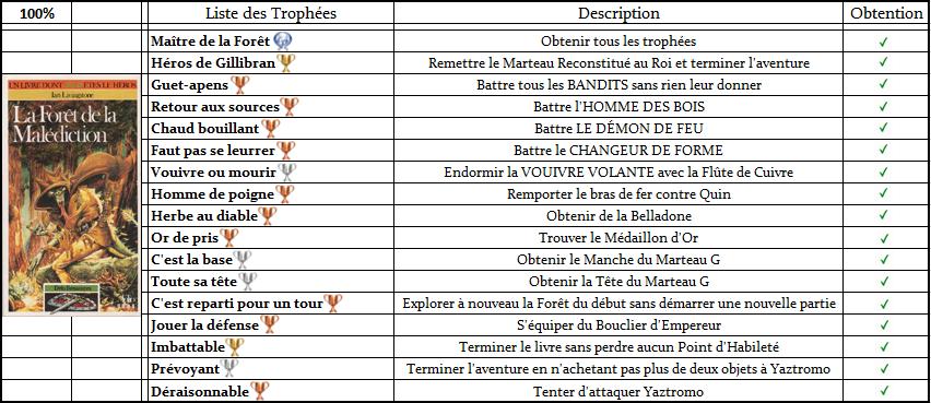 Défis Fantastiques - Listes de Trophées  Trophz14