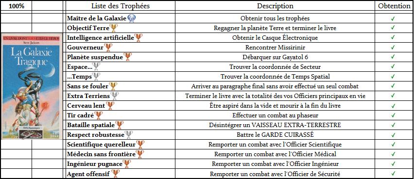 Défis Fantastiques - Listes de Trophées  Trophz15