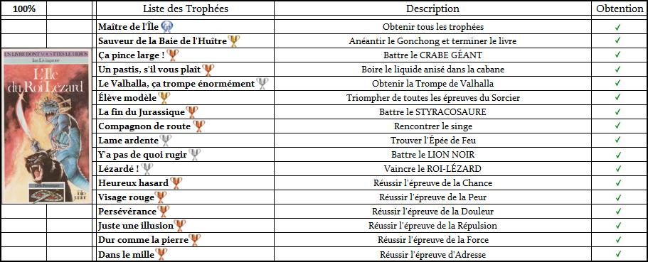 Défis Fantastiques - Listes de Trophées  Trophz17