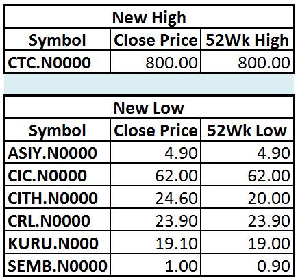 Trade Summary Market - 18/12/2012 181210