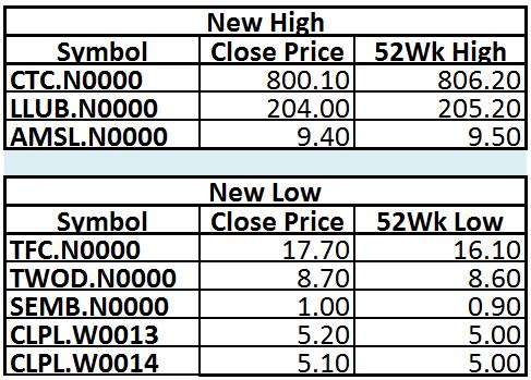 Trade Summary Market - 21/12/2012 211210