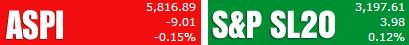 Trade Summary Market - 31/01/2013 Aspi40