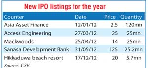 2012 and events impacting the Colombo stock market Bup_df11