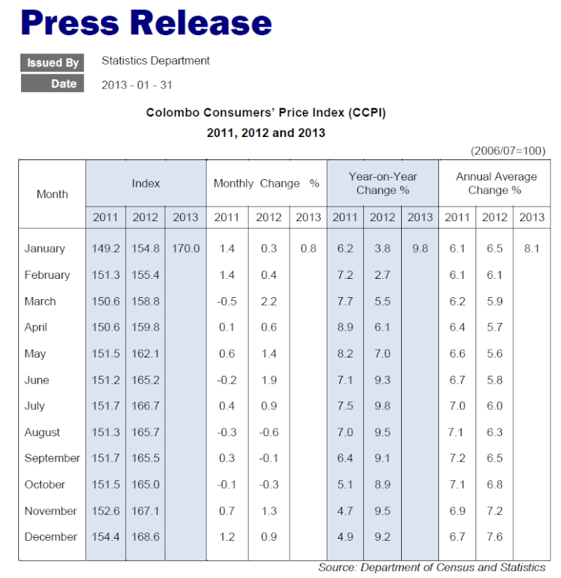 Sri Lanka inflation rises 9.8-pct in 2012 Cbsl13