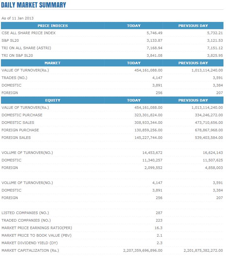 Trade Summary Market - 11/01/2013 Cse1115