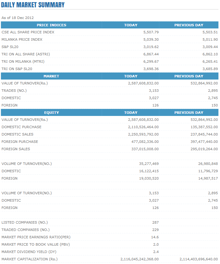 Trade Summary Market - 18/12/2012 Cse114