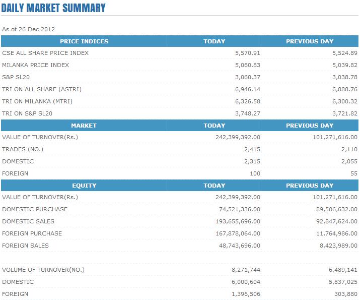 Trade Summary Market - 26/12/2012 Cse119