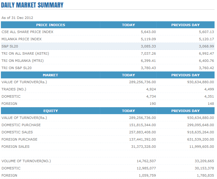 Trade Summary Market - 31/12/2012 Cse121