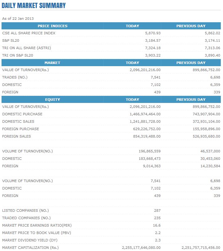Trade Summary Market - 22/01/2013 Cse129